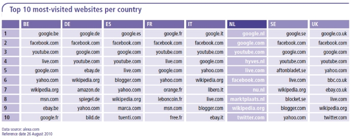10 most visited websites: