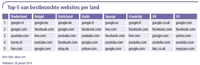 Top-5 van bestbezochte websites per land