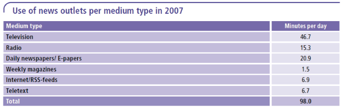 Use of news outlets per medium type in 2007