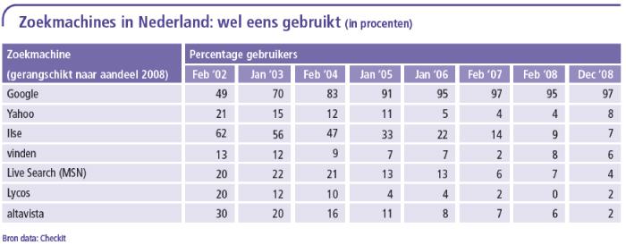 Zoekmachines in Nederland