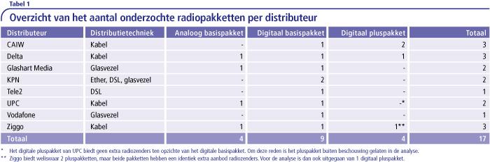 Overzicht aantal onderzochte radiopakketten