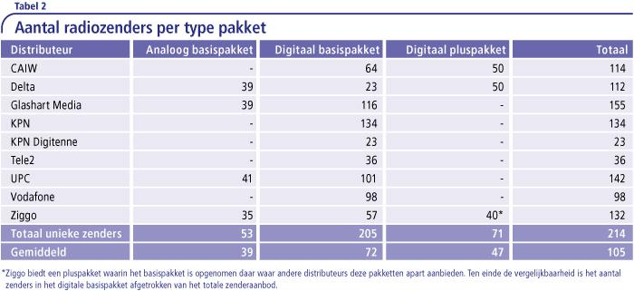 Aantal radiozenders per type pakket