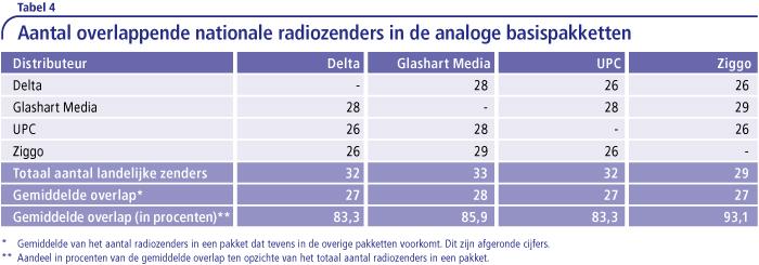 Aantal overlappende nationale radiozenders