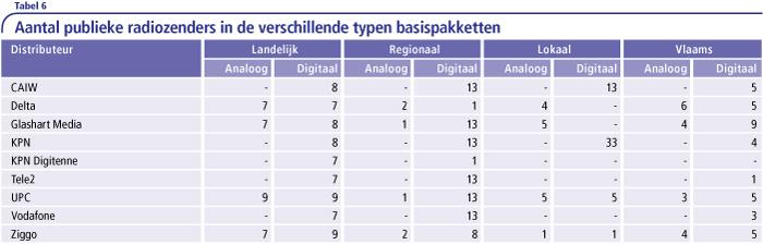 Aantal publieke radiozenders