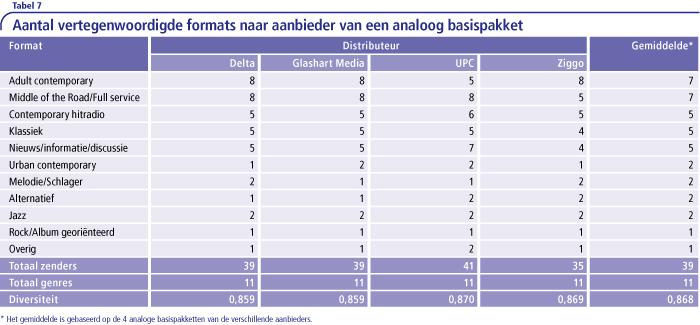 Aantal vertegenwoordige formats