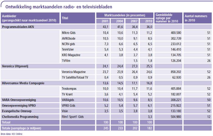 Ontwikkeling marktaandelen radio- en televisiebladen