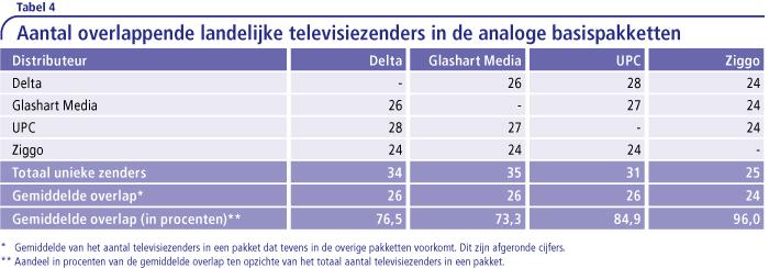 Aantal overlappende landelijke zenders