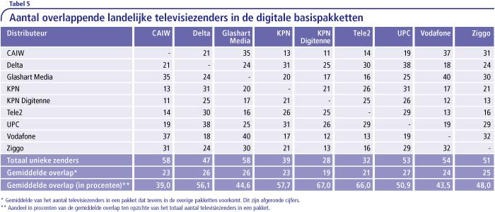 Aantal overlappendelijke zenders