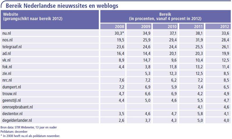 Bereik-Nederlandse-nieuwssites-en-weblogs
