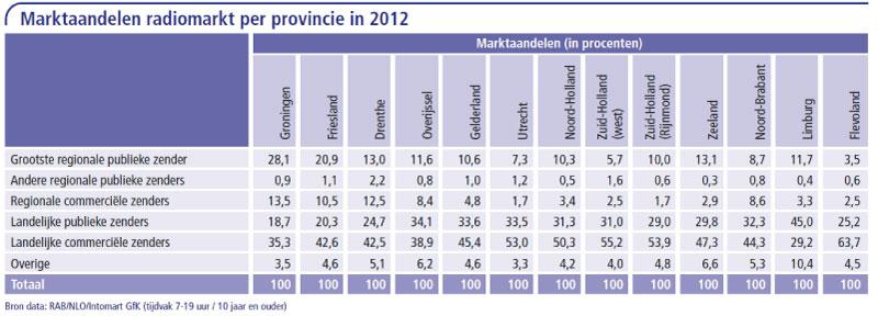 Marktaandeel-radiomarkt-per-provincie-in-2012