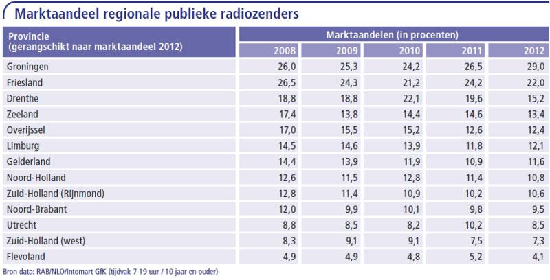 Marktaandeel-regionale-publieke-radiozenders