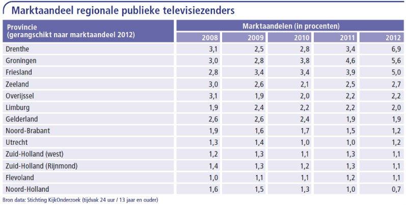 Marktaandeel-regionale-publieke-televisiezenders