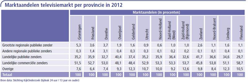 Marktaandelen-televisiemarkt-per-provincie-in-2012