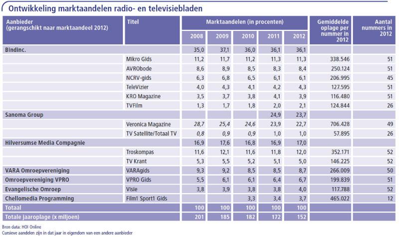 Ontwikkeling-marktaandelen-radio--en-televisiebladen