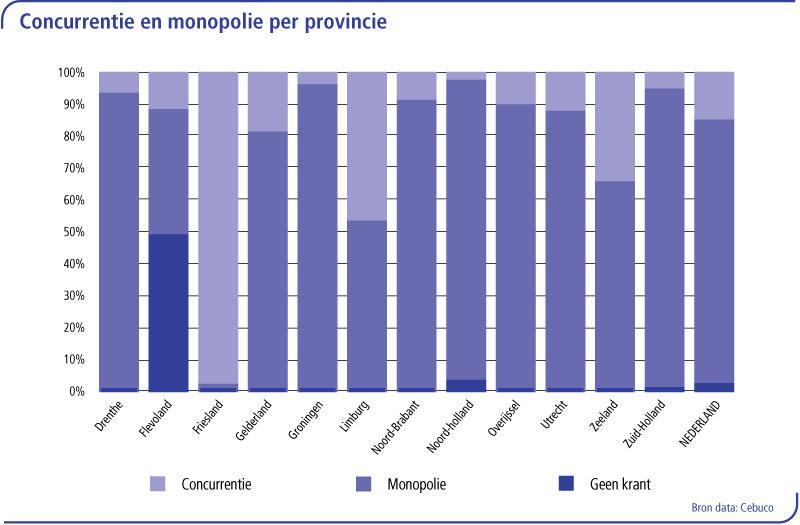 concurrentie-en-monopolie-per-provincie