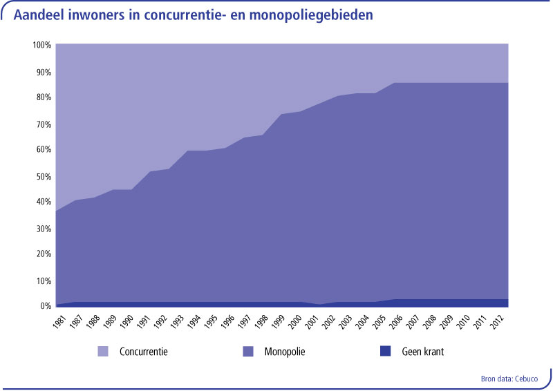 concurrentie-en-monopolie