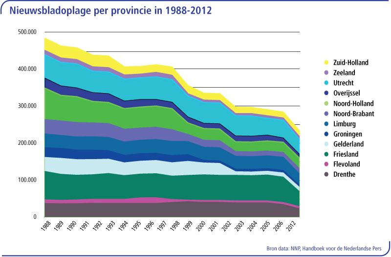 nieuwsbladoplage-per-provincie
