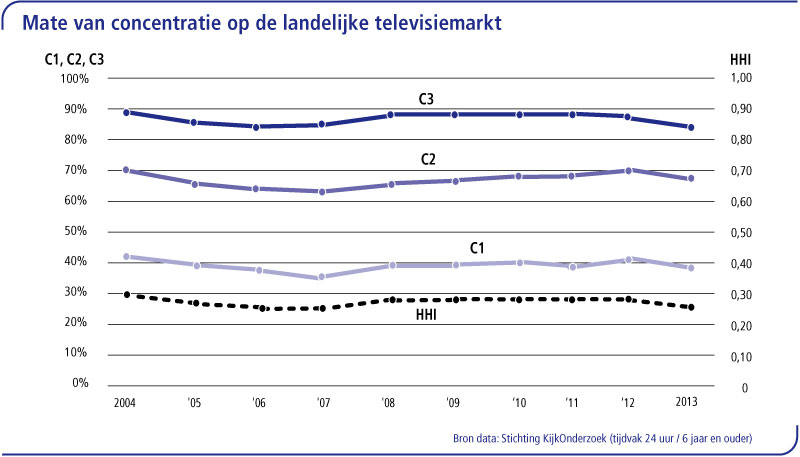 tv---concentratie