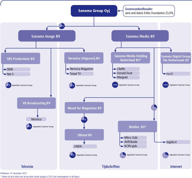 Sanoma in 2013 for Sanoma media bv