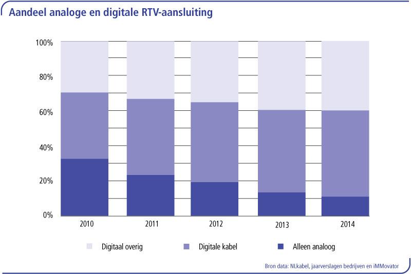 Aandeel analoog versus digitaal RTV