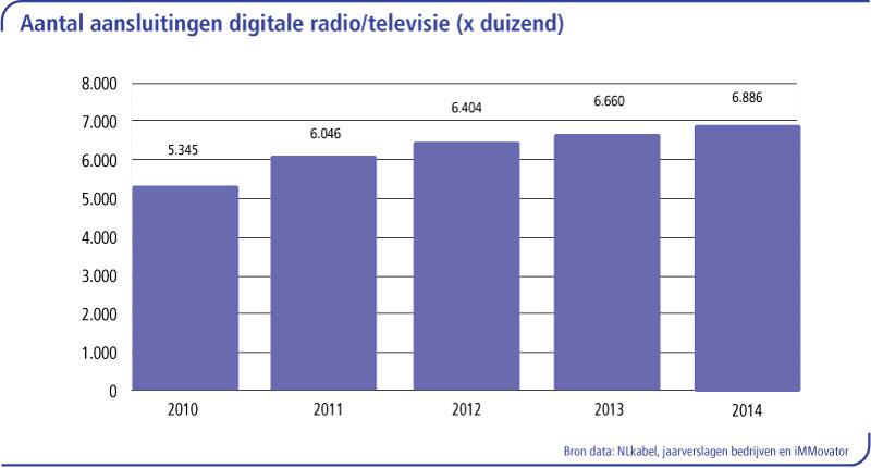 Aantal aansluitingen digitale RTV