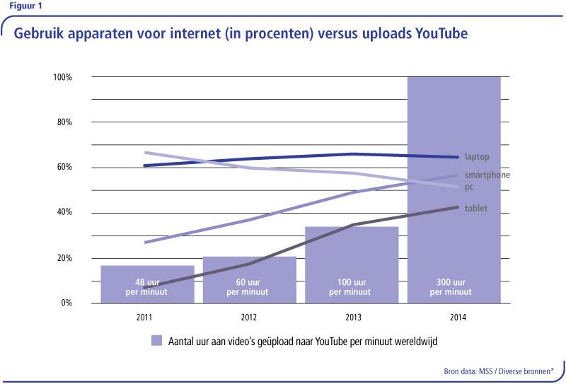 1.1-Apparaten-versus-YouTube