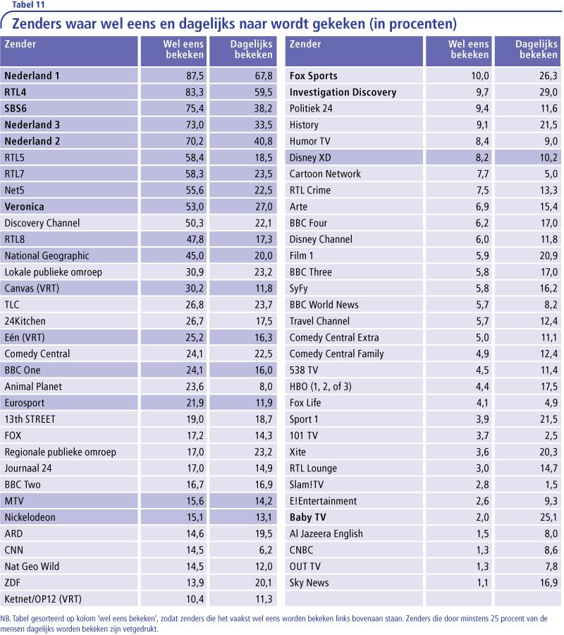 Tabel-11