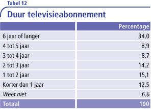 Tabel-12