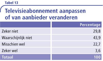 Tabel-13