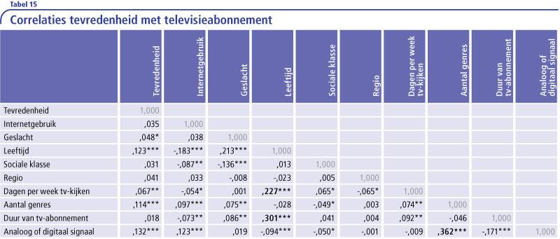 Tabel-15