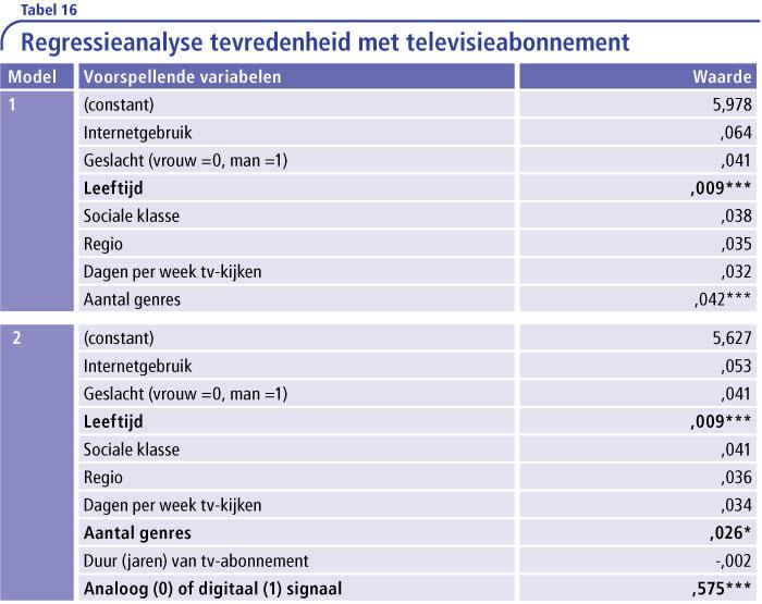 Tabel-16