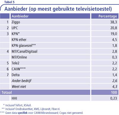 Tabel-5