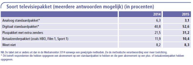 Tabel-7