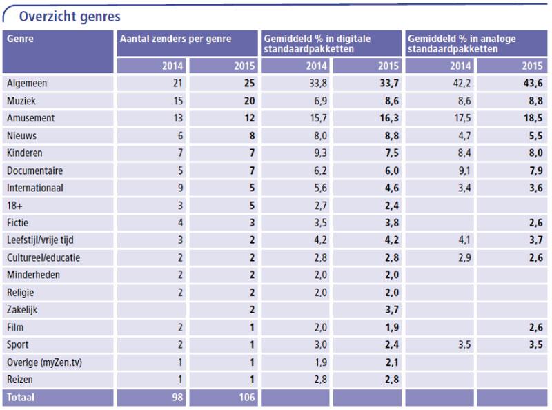 Tabel 9