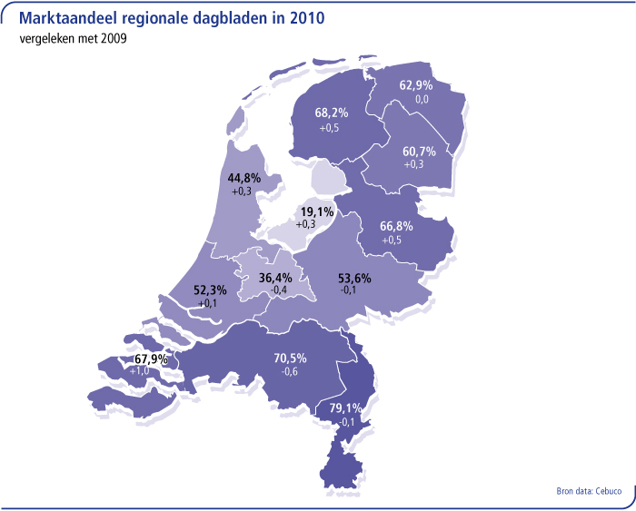 Marktaandeel regionale dagbladen in 2010