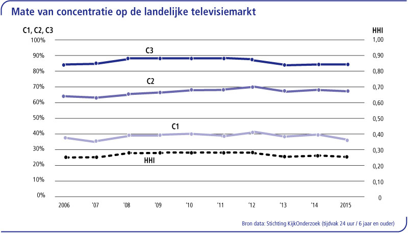 3.5-tv---concentratie
