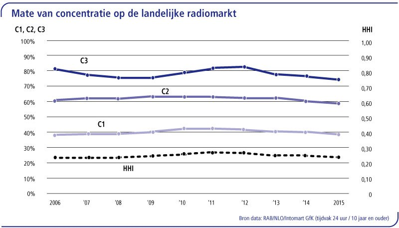 3.7-radio---concentratie