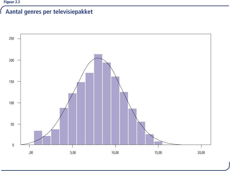 6.2-Aantal-genres-per-televisiepakket