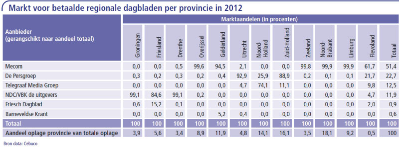Markt-voor-betaalde-regionale-dagbladen-per-provincie
