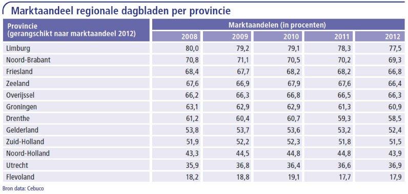 Marktaandelen-regionale-dagbladen-per-provincie