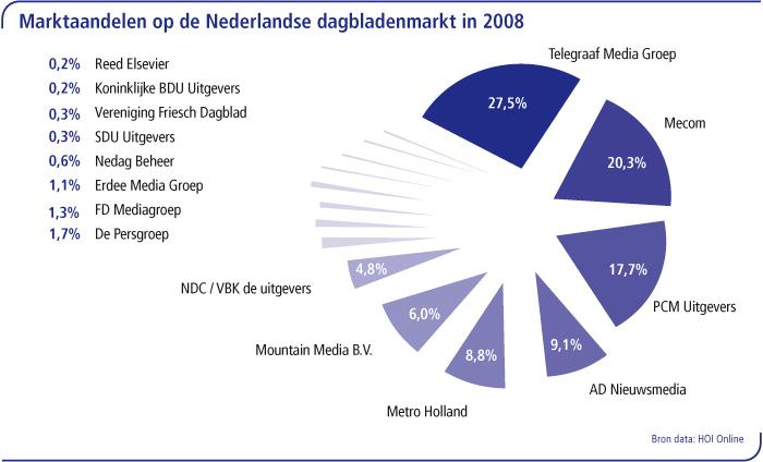 Marktaandeel taart dagbladen 2008