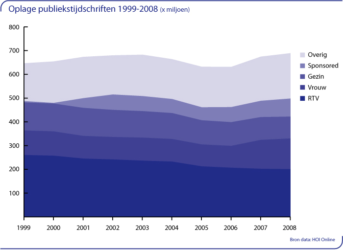 Oplage publiekstijdschriften 1999-2008