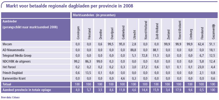 Markt voor betaalde regionale dagbladen per provincie