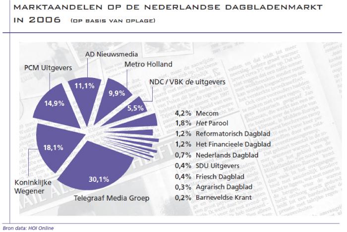 Marktaandelen op de Nederlandse dagbladenmarkt