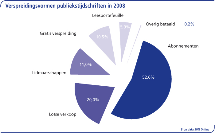Verspreidingsvormen publiekstijdschriften figuur