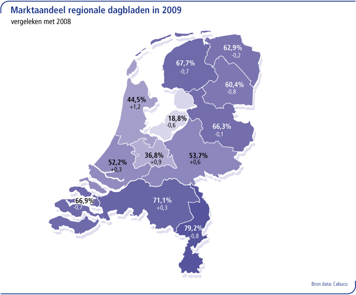 Marktaandeel regionale dagbladen in 2009